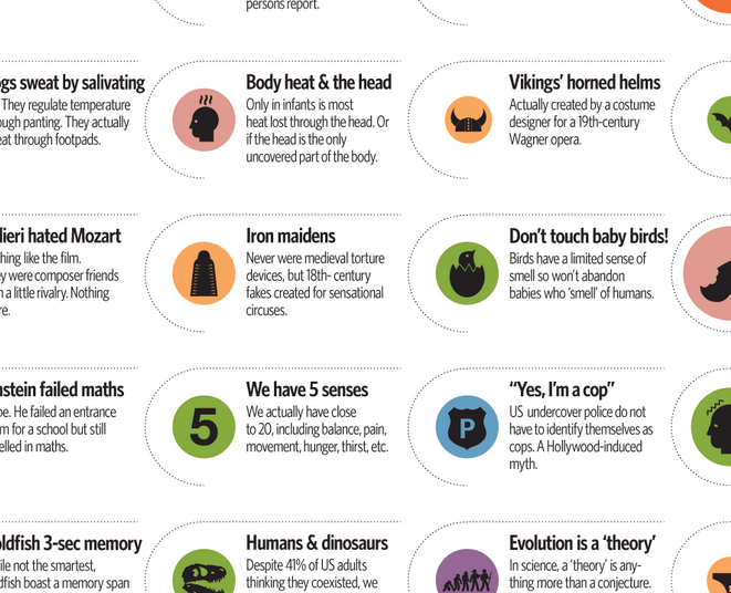 Ten science mythconceptions | Day 94