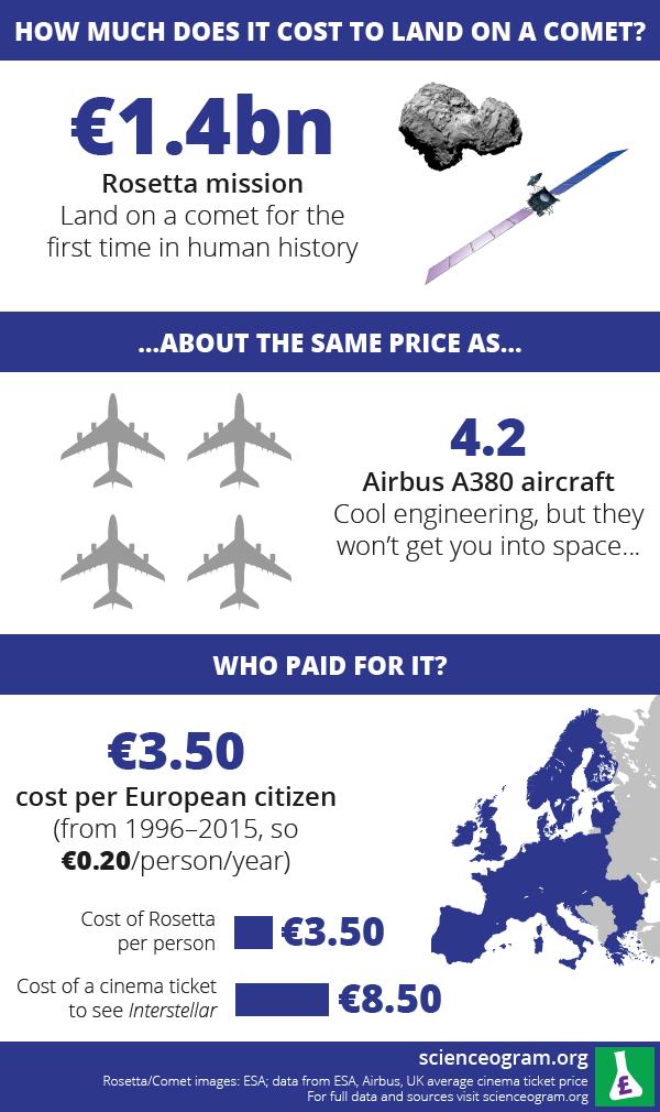 Rosetta mission cost