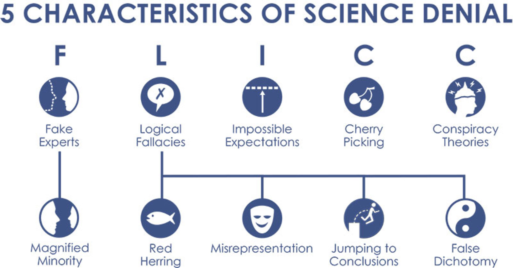 logical fallacies pseudoscience