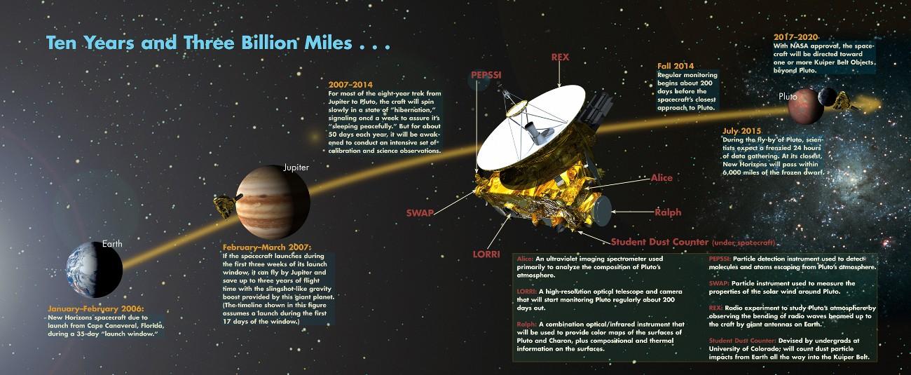NASA/Johns Hopkins University Applied Physics Laboratory/Southwest Research Institute (JHUAPL/SwRI)